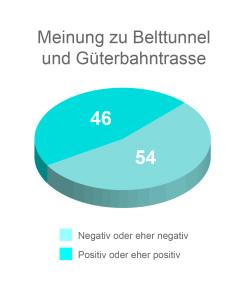 Beltretter_Diagramm1[1]